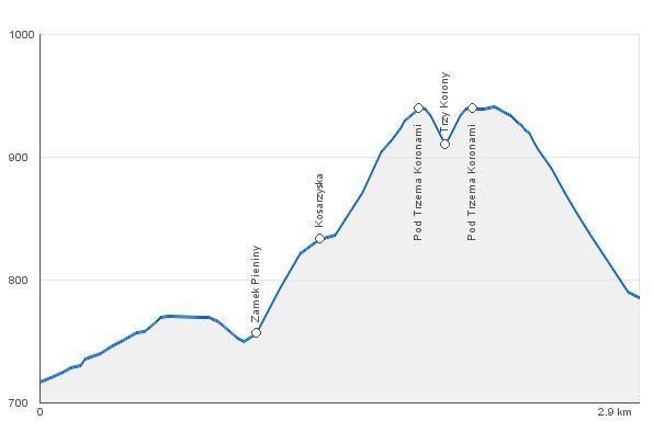 Trasa na Trzy Korony - wykres z błędem